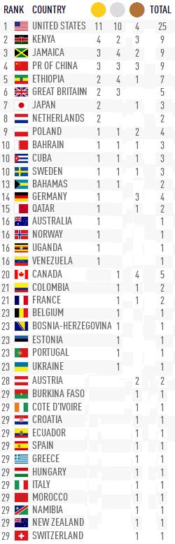IAAF WORLD ATHLETICS CHAMPIONSHIPS 2019  - Страница 13 6_1010