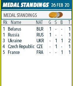 Open European Championships 2020/Raubichi (BLR) - Страница 3 9141410