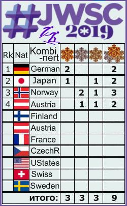 FIS Junior & U23 World Ski Championships - 2019 - Страница 5 _2510