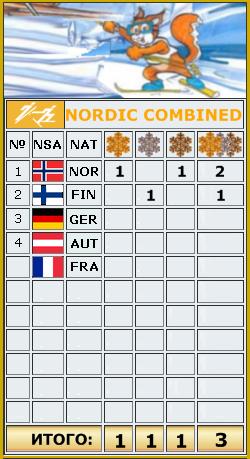 2021 FIS WORLD SKI CHAMPIONSHIPS _au10