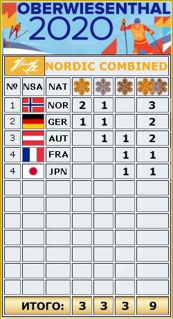 FIS Junior and U23 World Ski Championships 2020 - Страница 2 _au_911