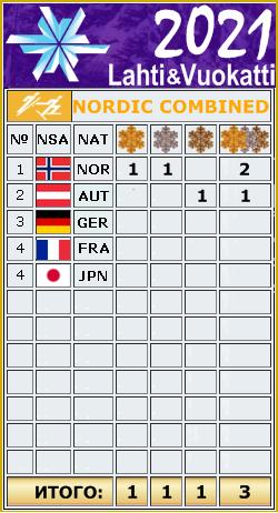 FIS Junior and U23 World Ski Championships 2021 _au_913