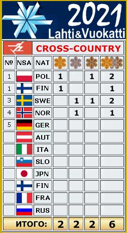 FIS Junior & U23 World Ski Championships 2021 _o13