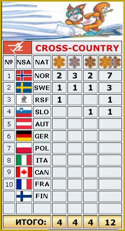 2021 FIS WORLD SKI CHAMPIONSHIPS _o14