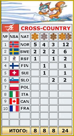 2021 FIS WORLD SKI CHAMPIONSHIPS _o_2410