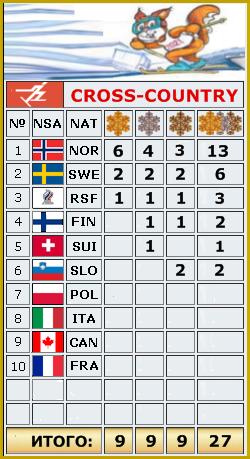 2021 FIS WORLD SKI CHAMPIONSHIPS - Страница 2 _o_2710