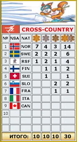 2021 FIS WORLD SKI CHAMPIONSHIPS - Страница 2 _o_3010