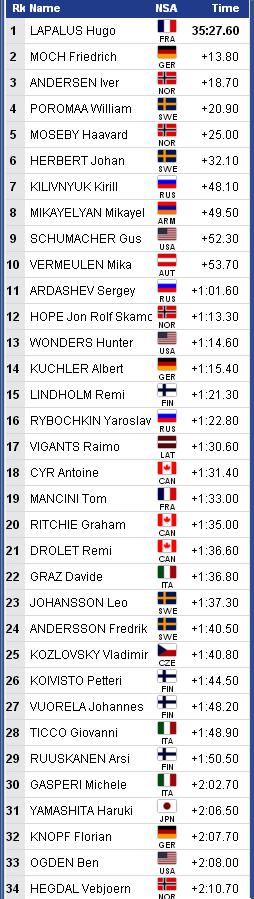 FIS Junior & U23 World Ski Championships 2021 A168