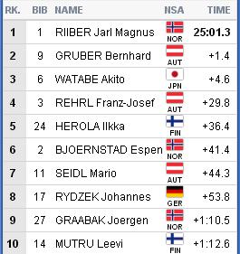 2019 FIS WORLD SKI CHAMPIONSHIPS - Страница 4 A60