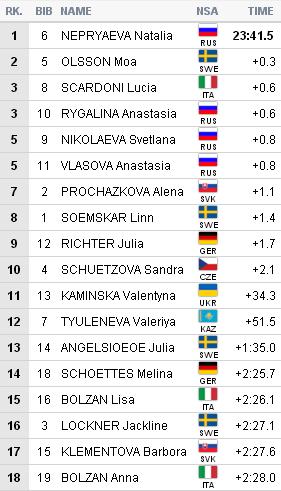 FIS Roller Skiing World Championships - Страница 2 A70