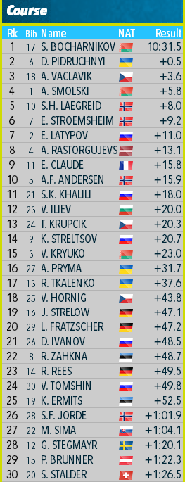 Open European Championships 2020/Raubichi (BLR) - Страница 3 Aa22210