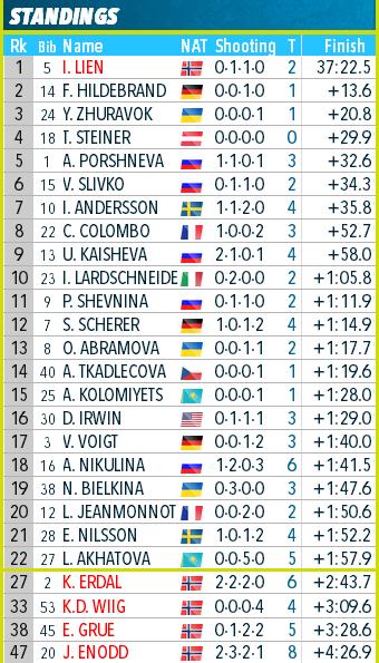 IBU Cup Biathlon. Сезон 2019-2020 - Страница 22 Aaa12