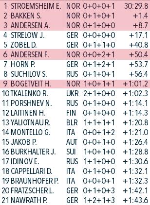 IBU Cup Biathlon. Сезон 2020-2021 - Страница 20 Aaaa16