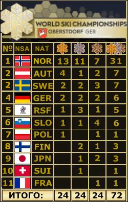 2021 FIS WORLD SKI CHAMPIONSHIPS - Страница 2 Ea_7210