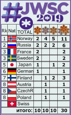 FIS Junior & U23 World Ski Championships - 2019 - Страница 6 Ee10