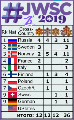 FIS Junior & U23 World Ski Championships - 2019 - Страница 10 O_2510
