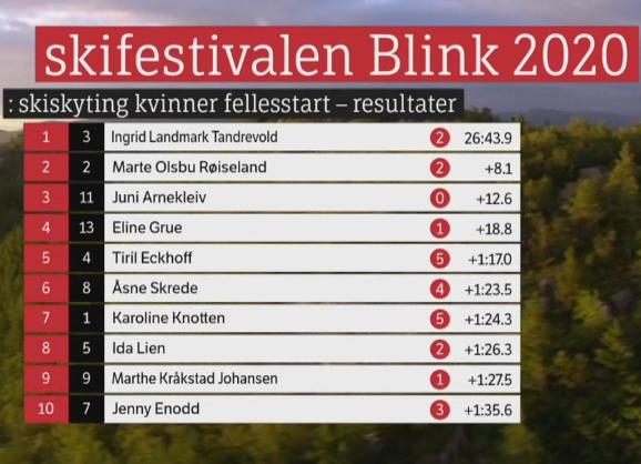 Blinkfestivalen 2020. Cross Country skiing. - Страница 4 S29