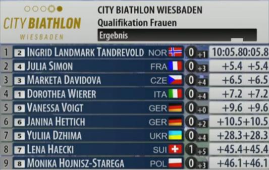 City Biathlon Wiesbaden 2021 Ss16