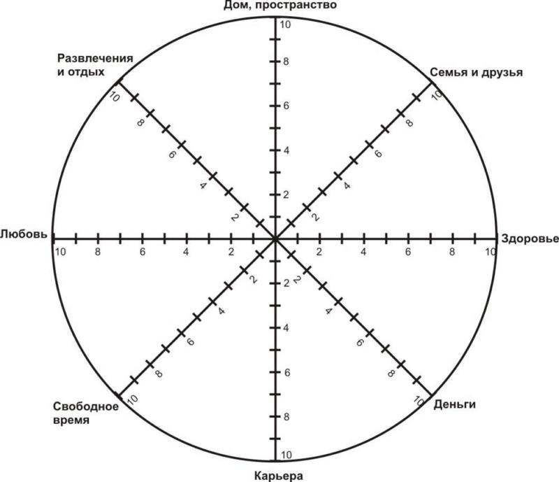 колесо баланса или тест счастья) Aa13