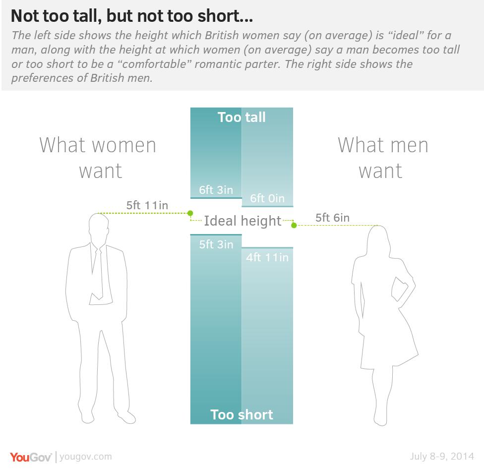 Las mujeres prefieren a los hombres que miden 1,75 Idealh10