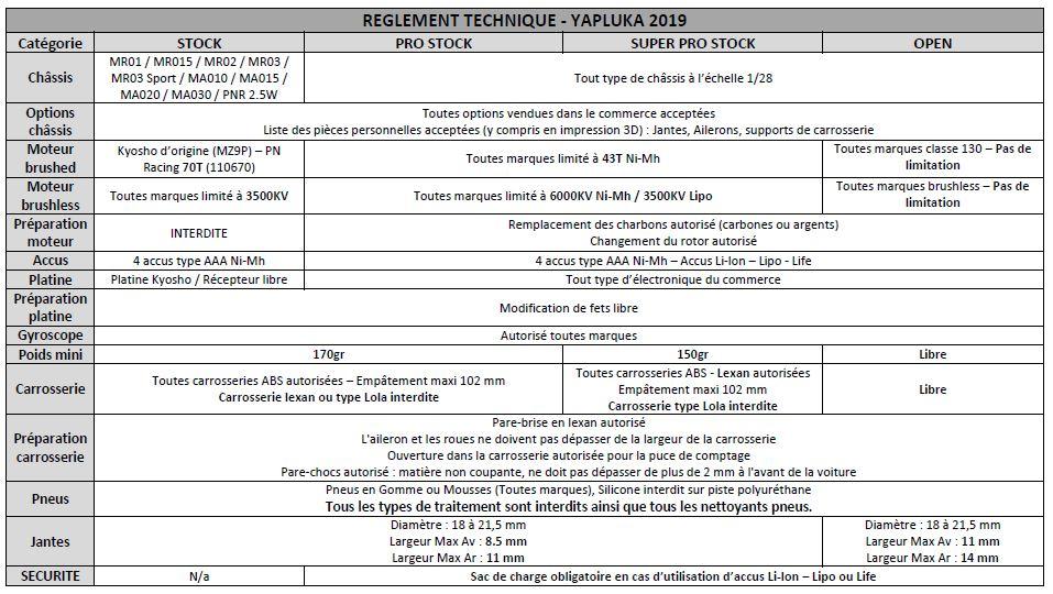 Début des hostilités Yapluka le 03 Novembre 2019 Reglem11