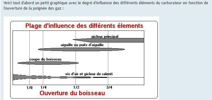Plage d'influence des différents éléments du carbarurateur Reglag11