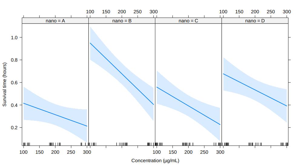 Comparaison de droite de régression linéaire Reg10