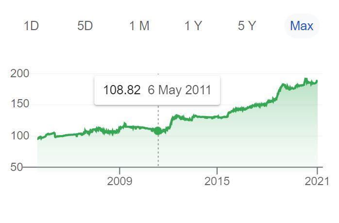 Exchange Rate 12310