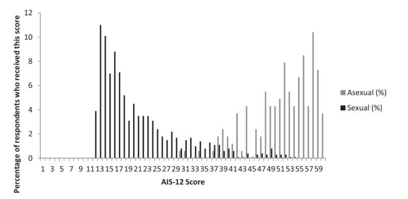 AIS-12 (Asexuality Identification Scale) - Escala de Identificação Assexual Screen10