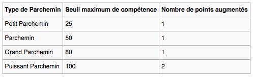 Les parchemins de caractéristique. Seuil10