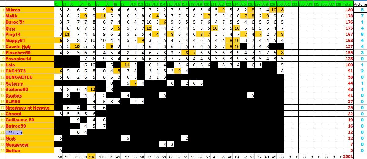 Classements des pronostiqueurs L1 2009/2010 - Page 2 Pronos10