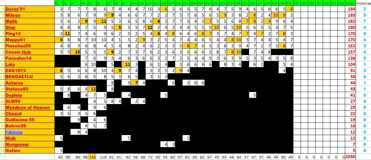 Classements des pronostiqueurs L1 2009/2010 - Page 2 Pronos11