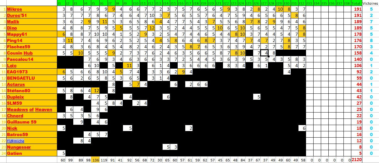 Classements des pronostiqueurs L1 2009/2010 - Page 3 Pronos13