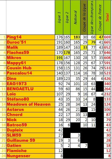 La classement des pronostiqueurs 2009/2010 - Page 3 Pronos15