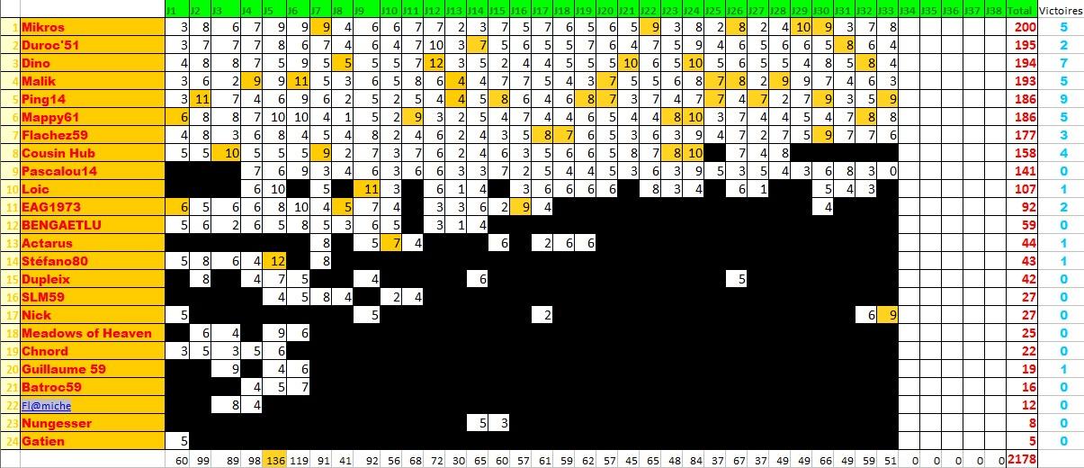Classements des pronostiqueurs L1 2009/2010 - Page 3 Pronos18