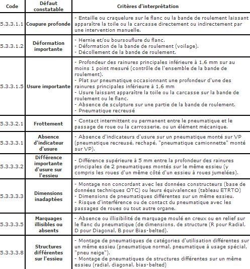 PNEUMATIQUES Chapitre IV article R314-1 Pneu_c10