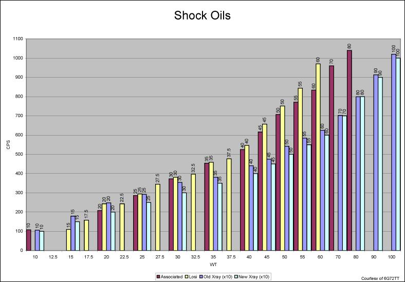 Tableau viscosités/viscosité huiles/huile Suspension Shocko11