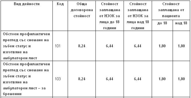 Права и задължения на пациента Tab110