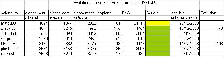 Evolution des seigneurs des Arênes en decembre 2008 Arenes10