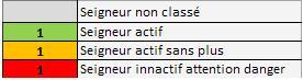 Evolution des seigneurs des Arênes en decembre 2008 Arenes11