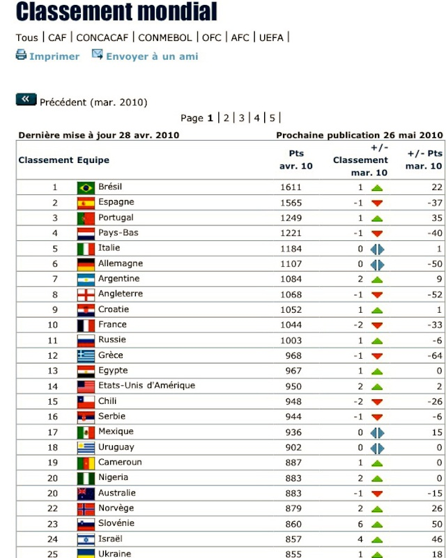 Classement FIFA [Nation] - Page 2 0001wd10