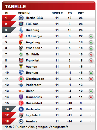 [ALL] 2.Bundesliga - Page 3 Captur26