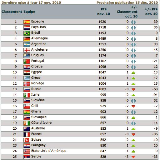 Classement FIFA [Nation] - Page 4 Captur52