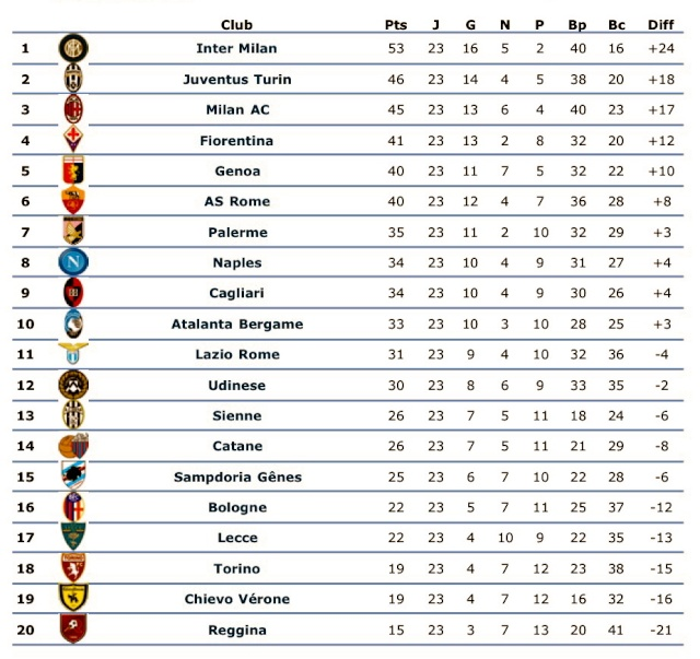 [ITA] Le Classement de la Serie A - Page 4 Tvyrde10