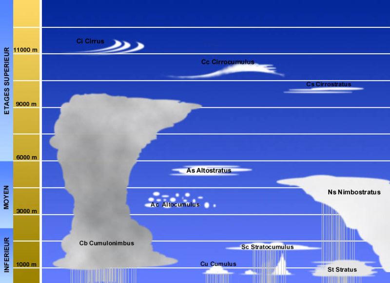 Les Nuages / Nuage / Classification des Nuages 800px-12