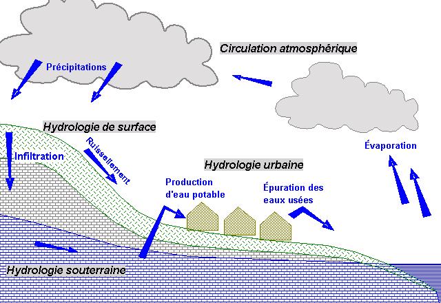 L'Eau / Eau Douce / Eau de Mer / Eau Salée / Climat Cycle_10