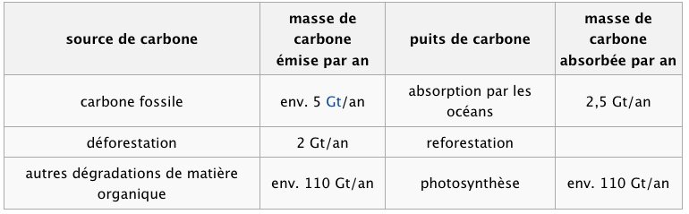 CO2 / Taux De CO2 / Dioxyde de carbone Cycle_11