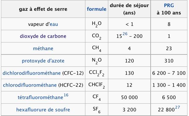 Effet de Serre / CLIMAT Duree_10