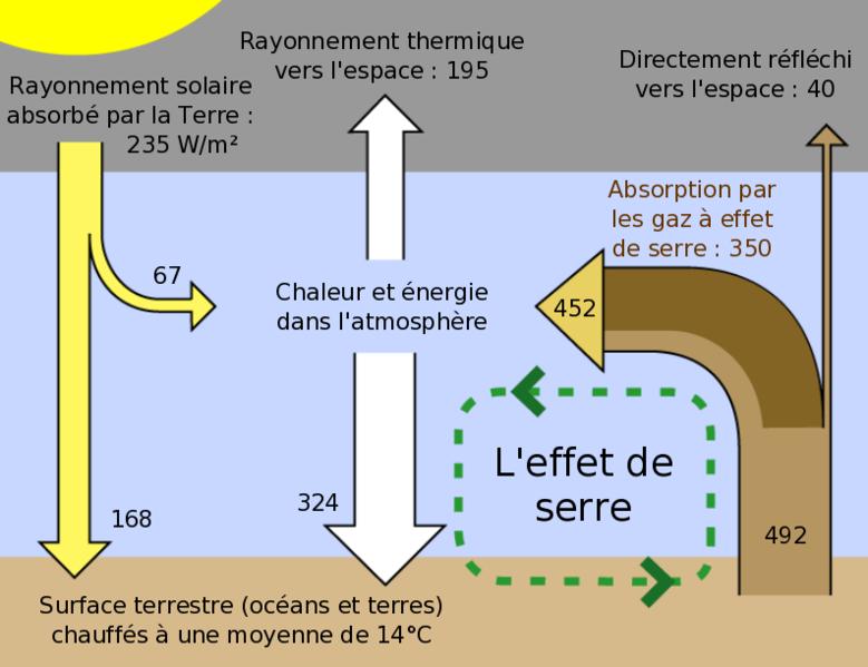 Effet de Serre / CLIMAT Effet_10