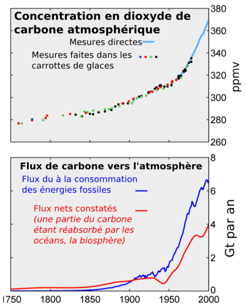 CO2 / Taux De CO2 / Dioxyde de carbone Flux_c10